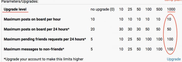 futurenet limits