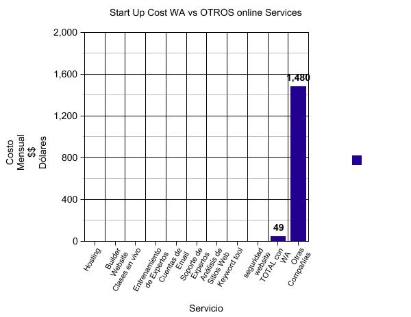 costo WA vs OTros